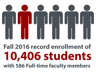 infographic with the words Fall 2016 record enrollment of 10,406 students with 586 full-time faculty members